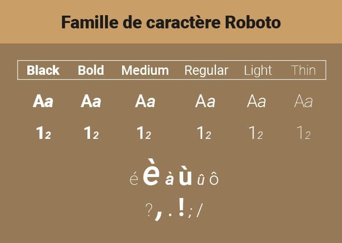 Exemple famille de caractère