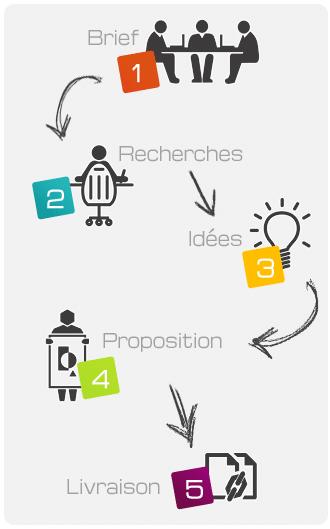 Les étapes de la création de logo