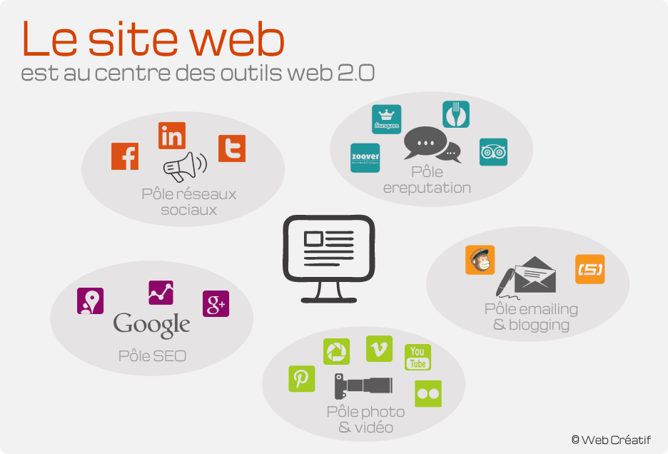 La panoplie des outils marketing du Web 2.0