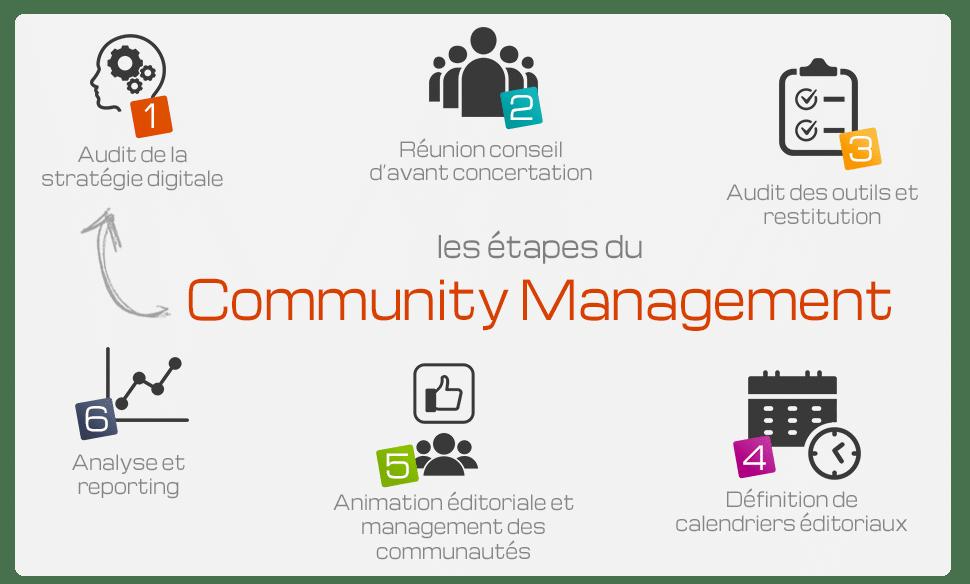 Les étapes du community management (gestion des réseaux sociaux)