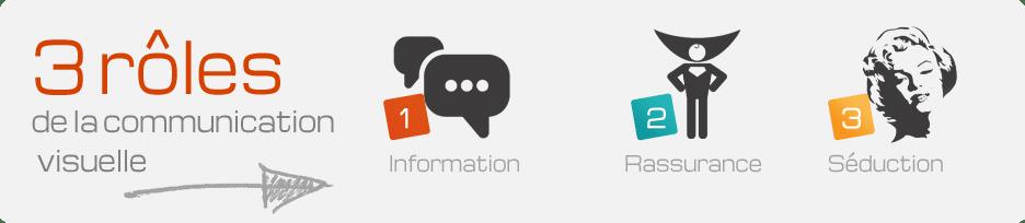 3 rôles de la communication visuelle