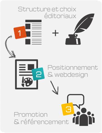 schema étapes du blogging
