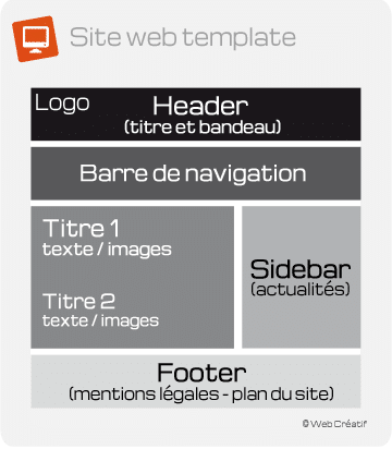 Schéma structurel d'un site template