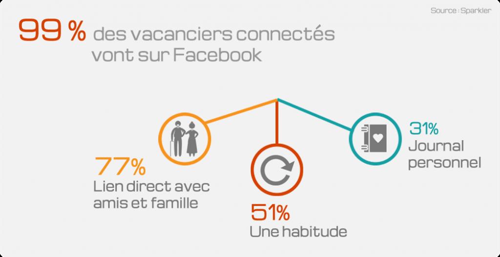 Les réseaux sociaux en vacances