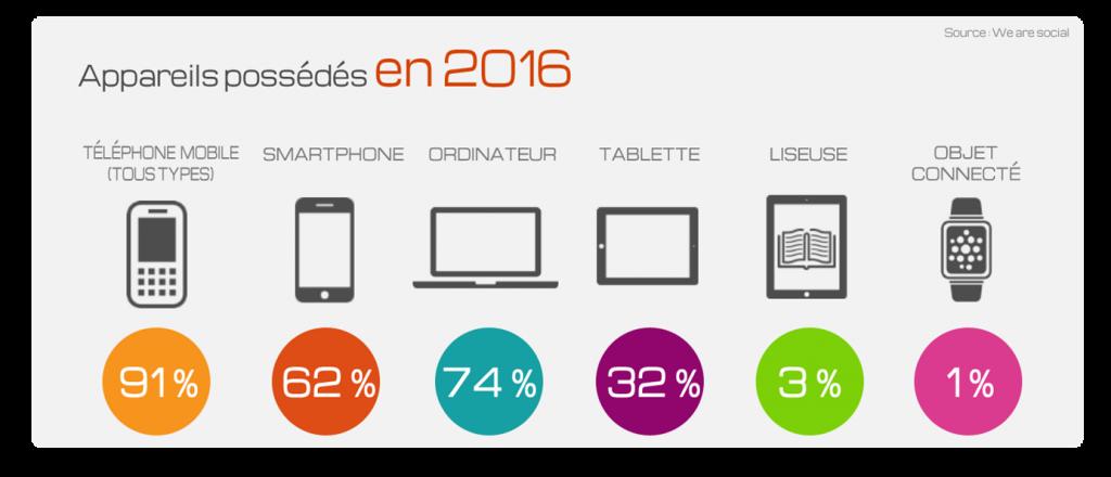 Le taux d'équipement des français en 2016