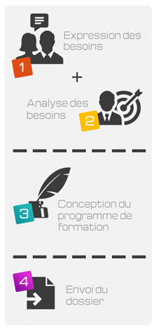 Analyse des besoins des formations