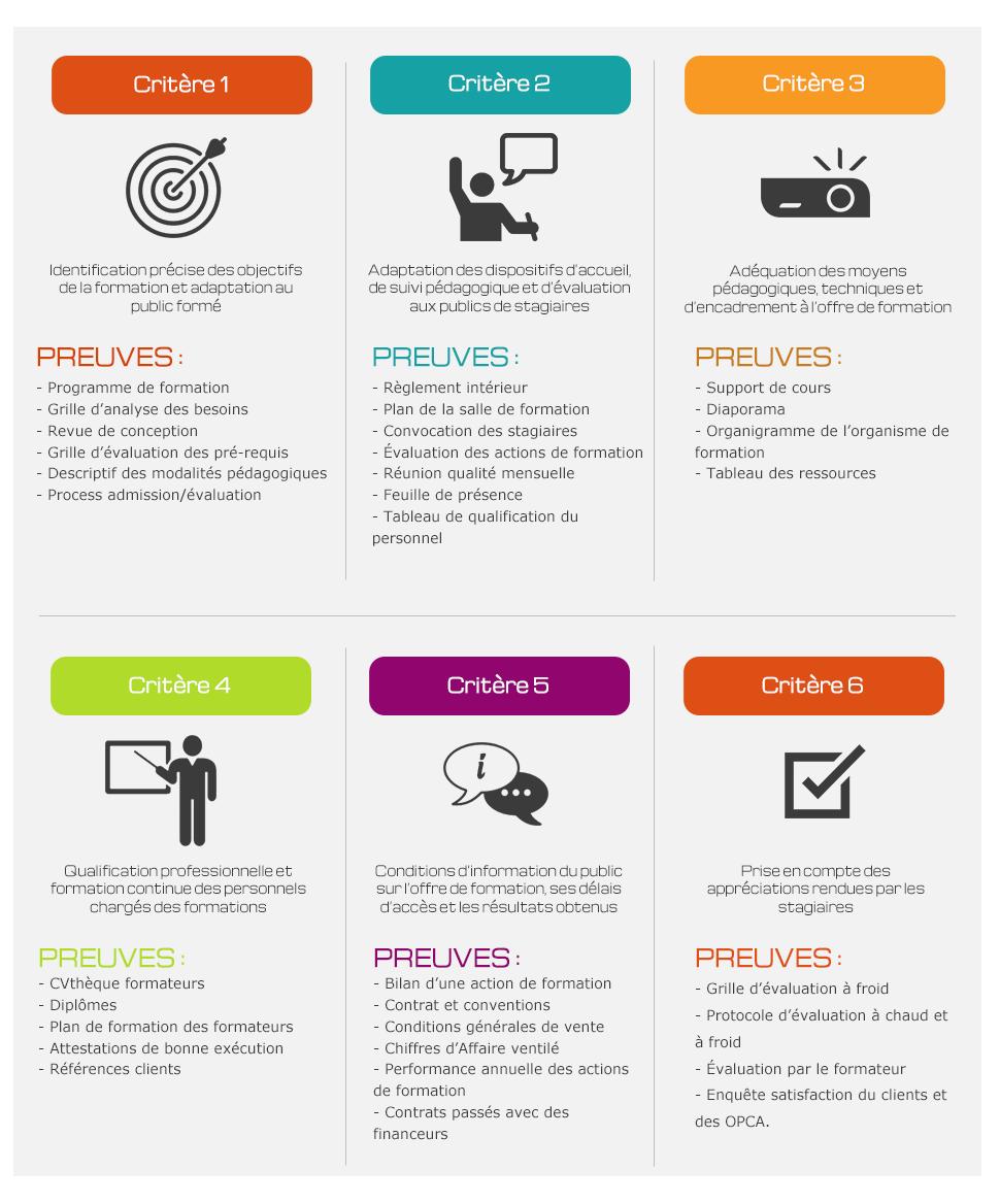Schéma des critères qualité datadock pour la formation professionnelle
