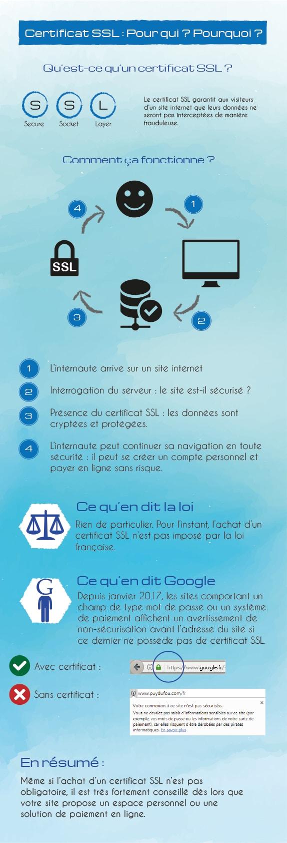 Infographie sur le certificat SSL