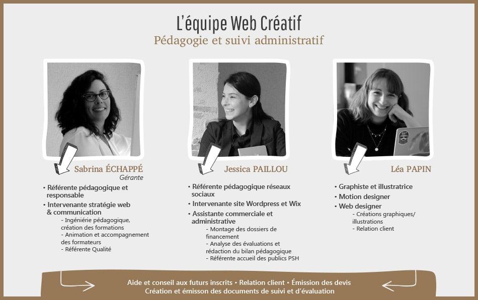 Infographie équipe Web Créatif